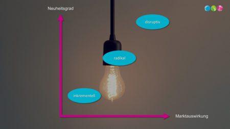 Die vielen Gesichter der Innovation